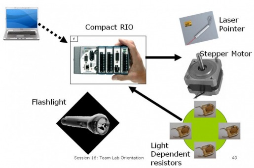 Adventures quests sensor and controller system integration for Stepper motor control system